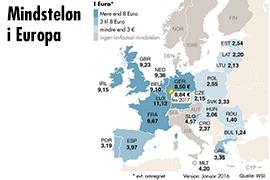Mindsteløn/time i Tyskland stiger